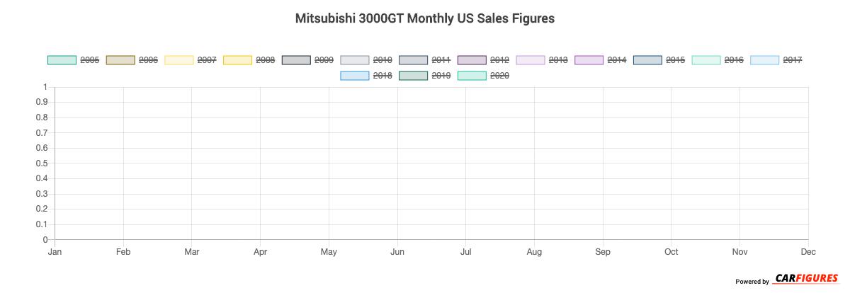 Mitsubishi 3000GT Month Sales Graph