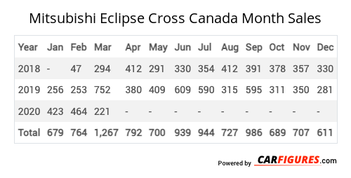 Mitsubishi Eclipse Cross Month Sales Table