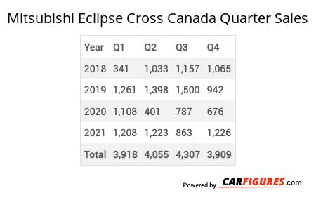 Mitsubishi Eclipse Cross Quarter Sales Table