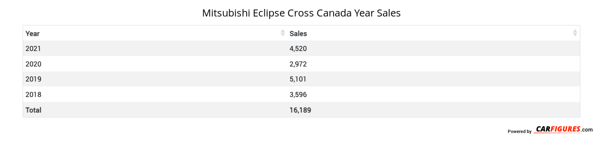 Mitsubishi Eclipse Cross Year Sales Table