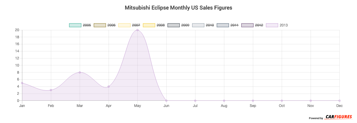 Mitsubishi Eclipse Month Sales Graph