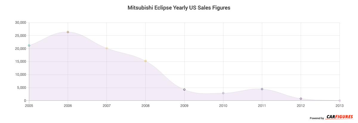 Mitsubishi Eclipse Year Sales Graph