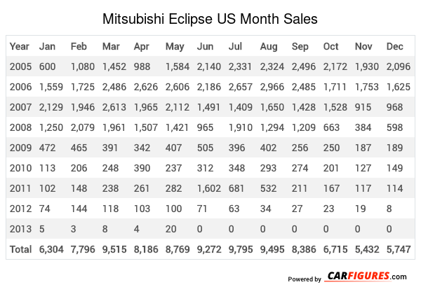 Mitsubishi Eclipse Month Sales Table