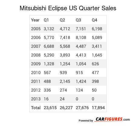 Mitsubishi Eclipse Quarter Sales Table