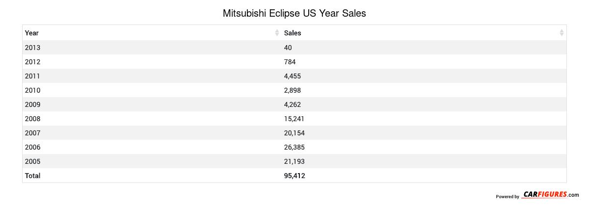 Mitsubishi Eclipse Year Sales Table