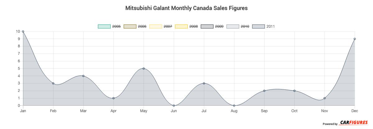 Mitsubishi Galant Month Sales Graph
