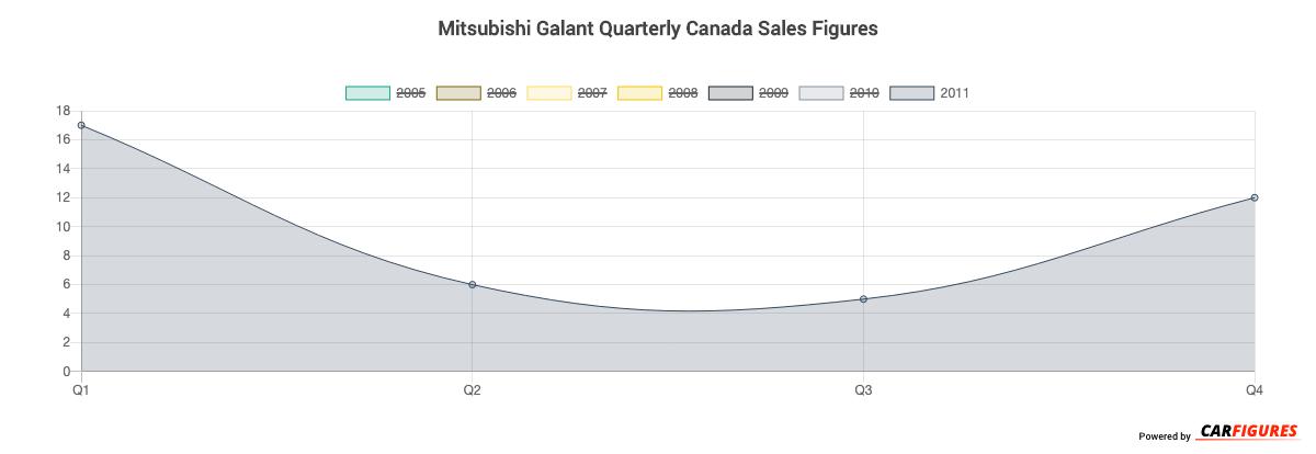 Mitsubishi Galant Quarter Sales Graph