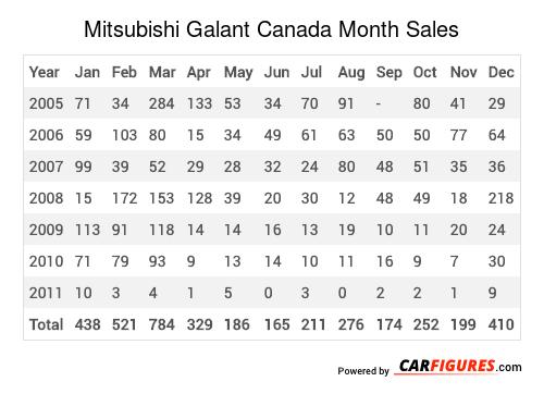 Mitsubishi Galant Month Sales Table