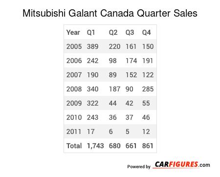 Mitsubishi Galant Quarter Sales Table