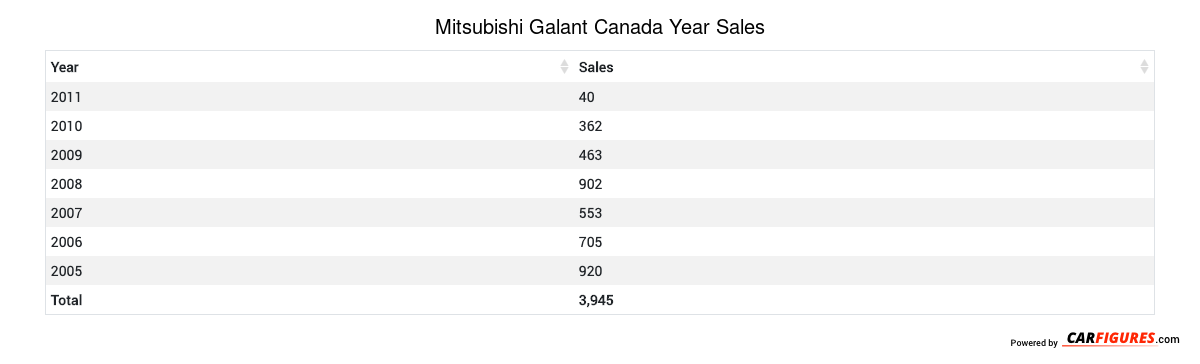 Mitsubishi Galant Year Sales Table