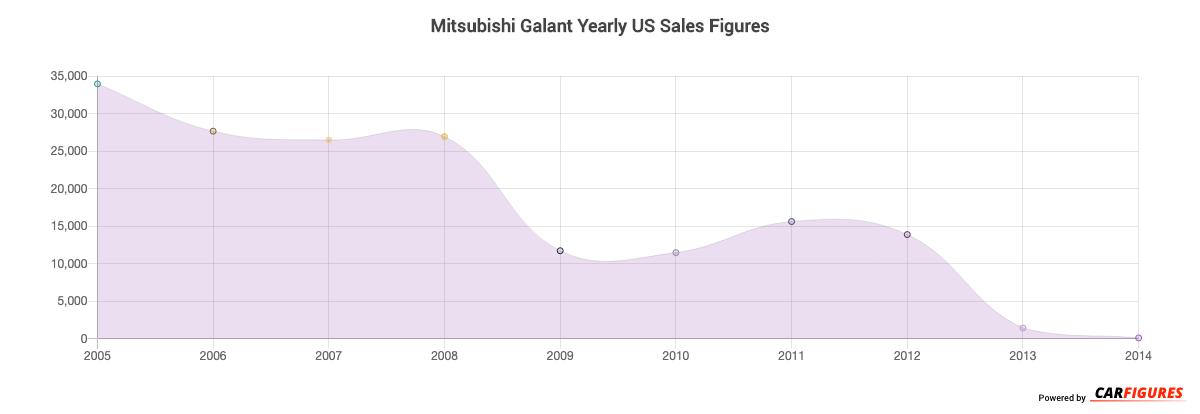 Mitsubishi Galant Year Sales Graph