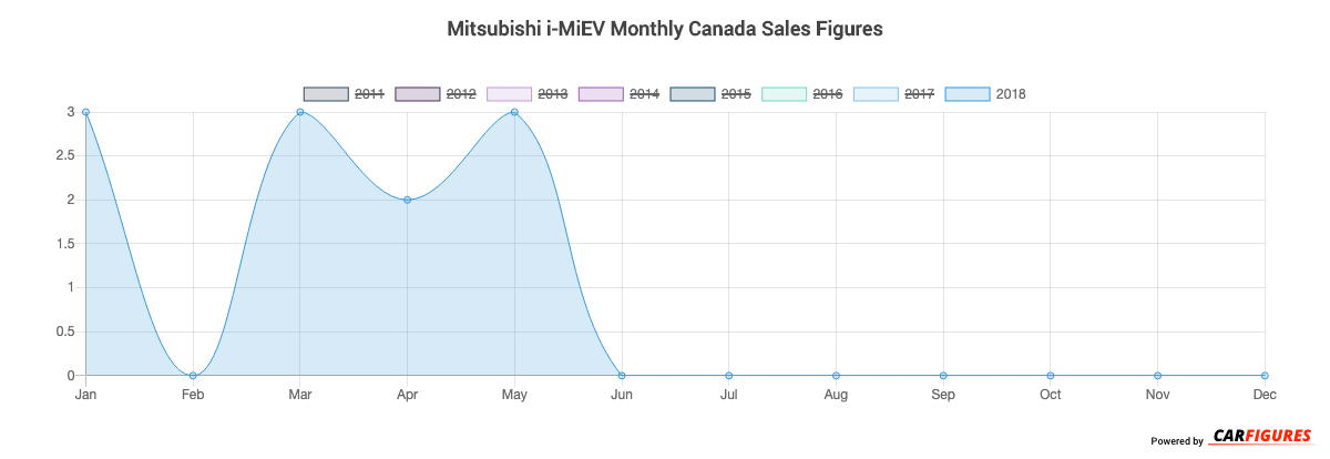 Mitsubishi i-MiEV Month Sales Graph