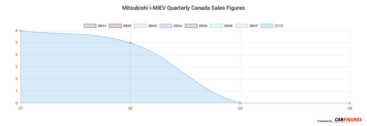 Mitsubishi i-MiEV Quarter Sales Graph