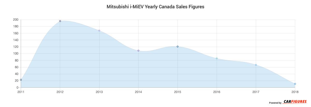 Mitsubishi i-MiEV Year Sales Graph