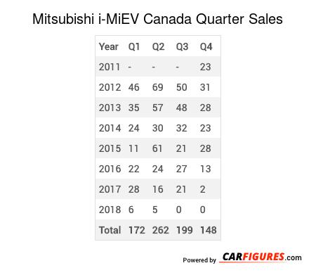 Mitsubishi i-MiEV Quarter Sales Table