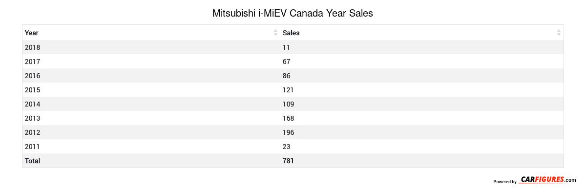 Mitsubishi i-MiEV Year Sales Table