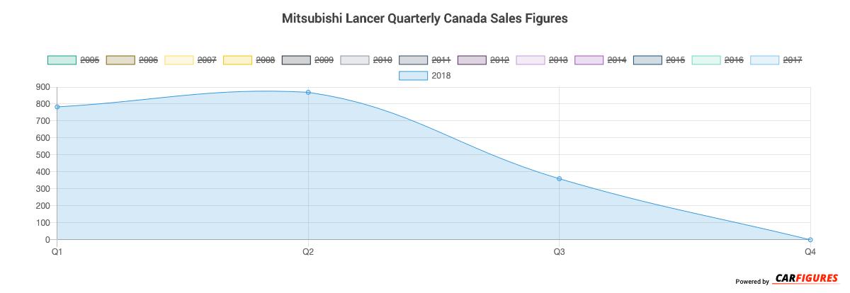 Mitsubishi Lancer Quarter Sales Graph
