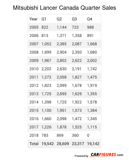 Mitsubishi Lancer Quarter Sales Table