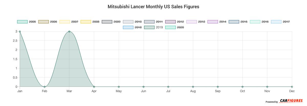 Mitsubishi Lancer Month Sales Graph