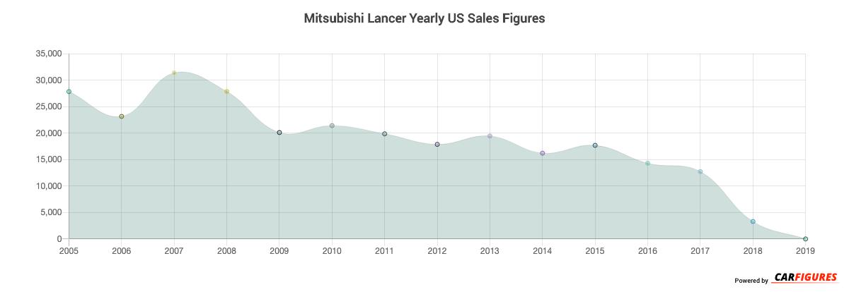 Mitsubishi Lancer Year Sales Graph