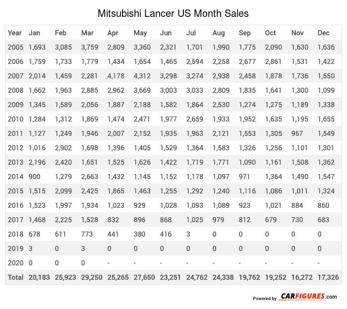 Mitsubishi Lancer Month Sales Table