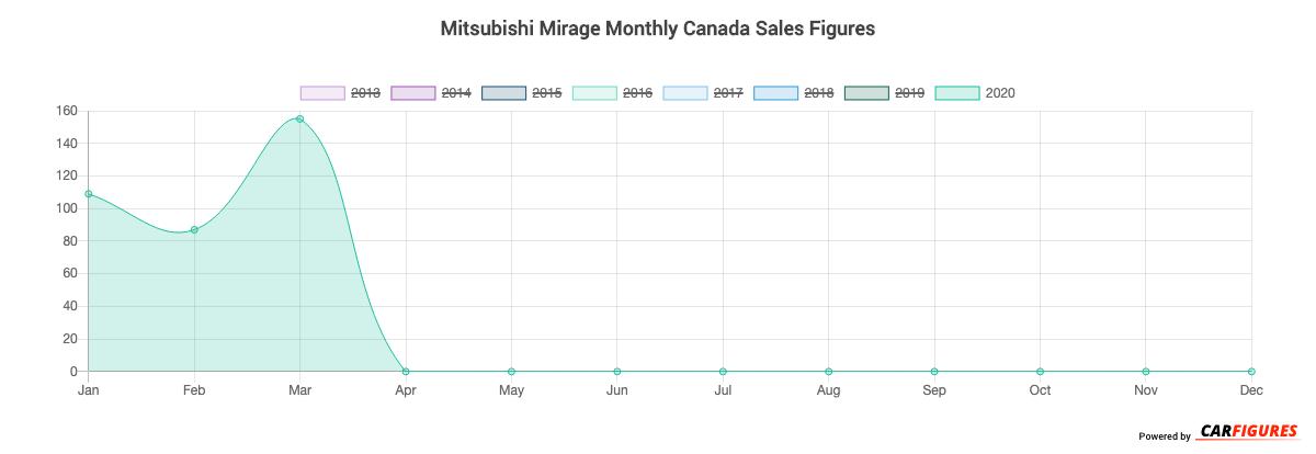 Mitsubishi Mirage Month Sales Graph