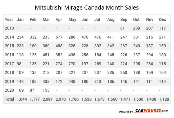 Mitsubishi Mirage Month Sales Table