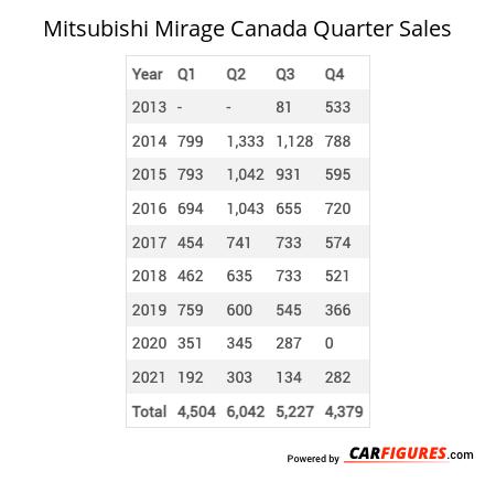 Mitsubishi Mirage Quarter Sales Table