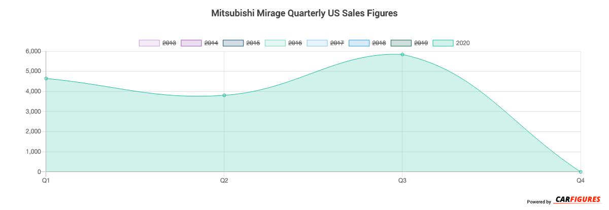 Mitsubishi Mirage Quarter Sales Graph
