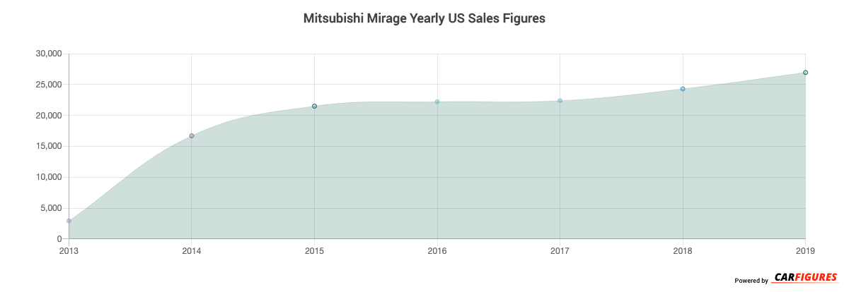 Mitsubishi Mirage Year Sales Graph