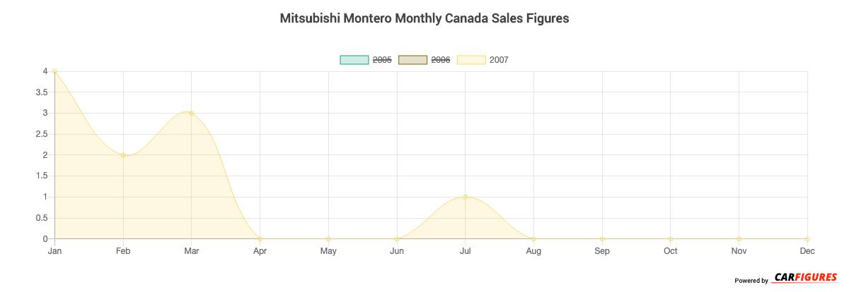 Mitsubishi Montero Month Sales Graph