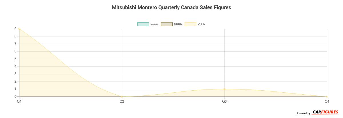 Mitsubishi Montero Quarter Sales Graph