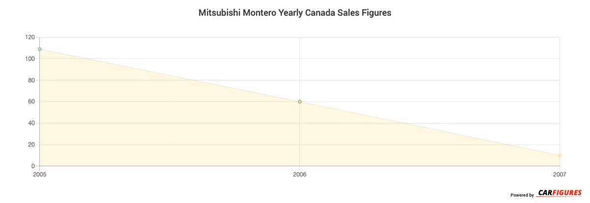 Mitsubishi Montero Year Sales Graph