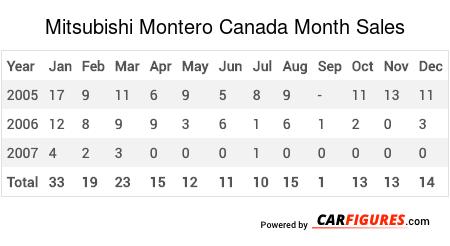 Mitsubishi Montero Month Sales Table