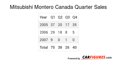 Mitsubishi Montero Quarter Sales Table