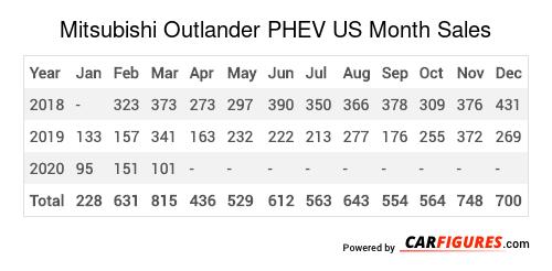 Mitsubishi Outlander PHEV Month Sales Table