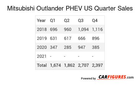 Mitsubishi Outlander PHEV Quarter Sales Table