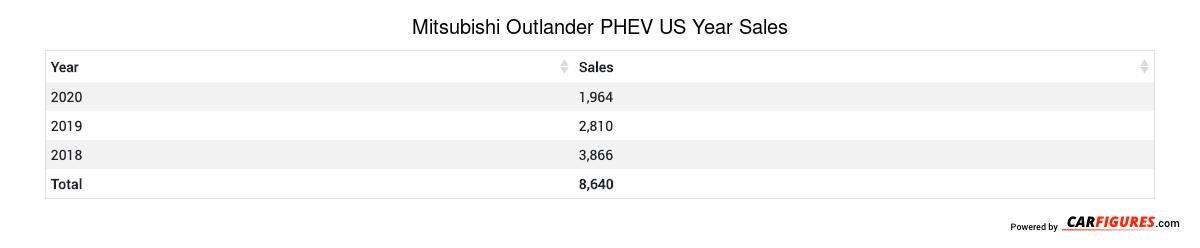 Mitsubishi Outlander PHEV Year Sales Table