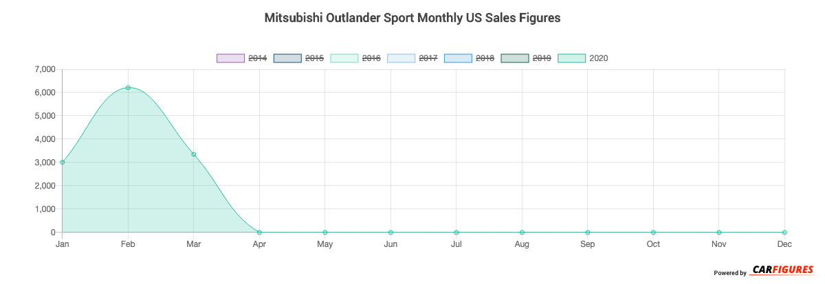 Mitsubishi Outlander Sport Month Sales Graph