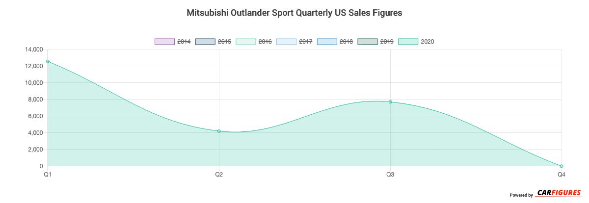 Mitsubishi Outlander Sport Quarter Sales Graph