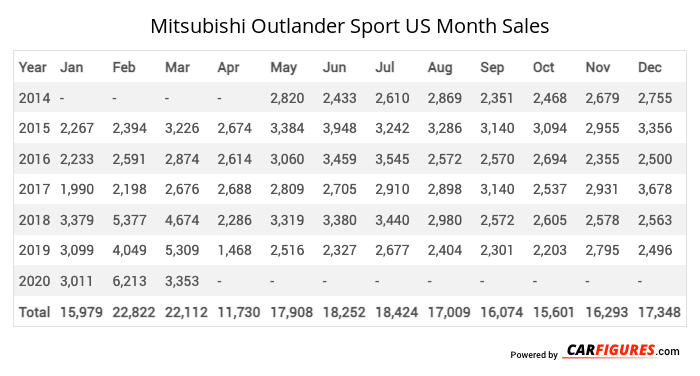 Mitsubishi Outlander Sport Month Sales Table