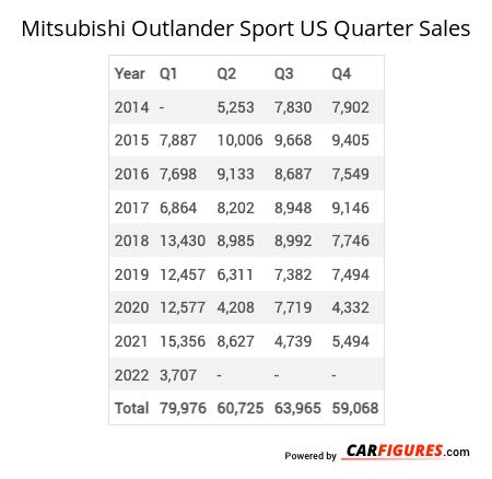 Mitsubishi Outlander Sport Quarter Sales Table