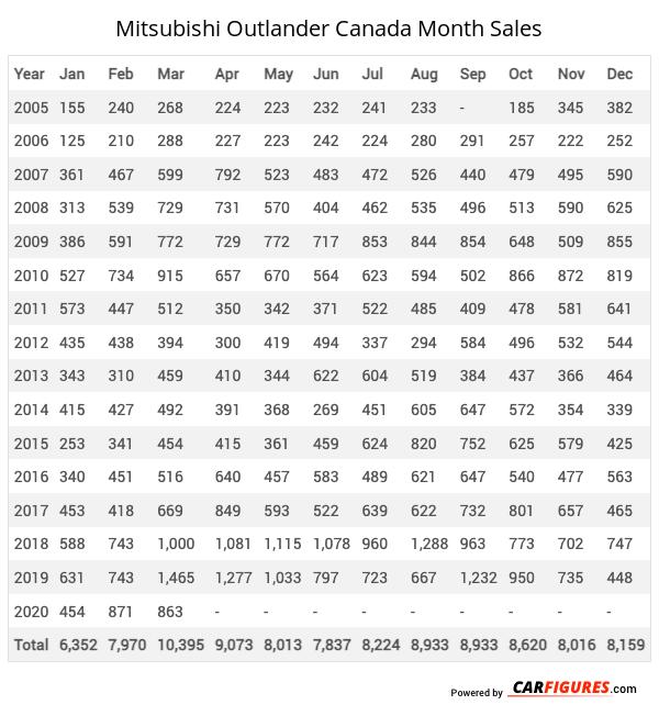 Mitsubishi Outlander Month Sales Table