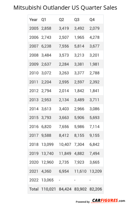 Mitsubishi Outlander Quarter Sales Table