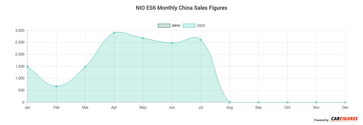 NIO ES6 Month Sales Graph