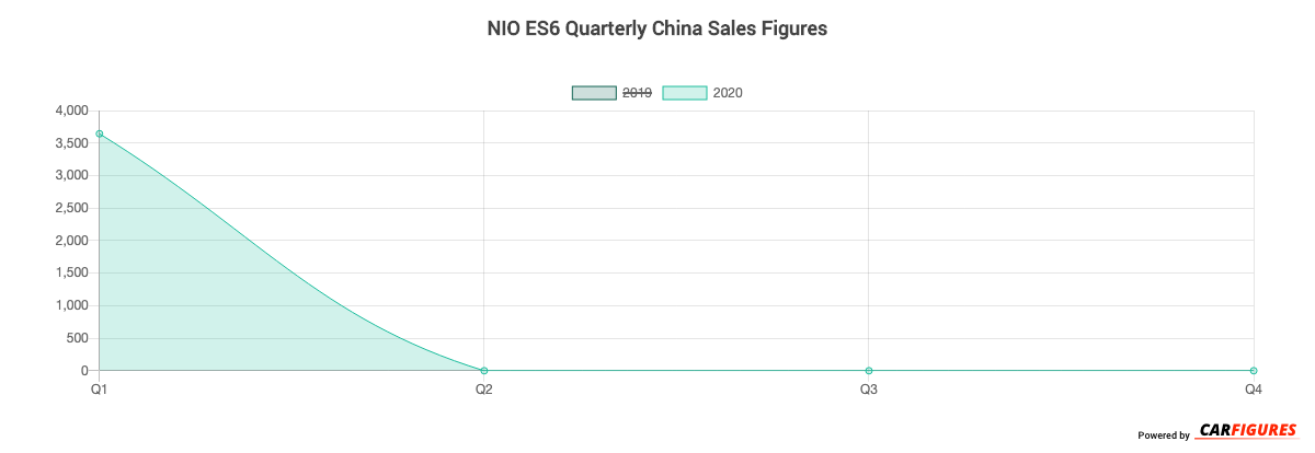 NIO ES6 Quarter Sales Graph