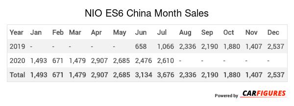 NIO ES6 Month Sales Table