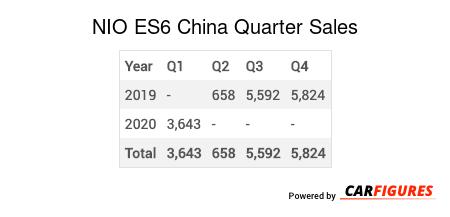 NIO ES6 Quarter Sales Table