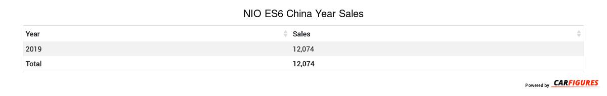 NIO ES6 Year Sales Table