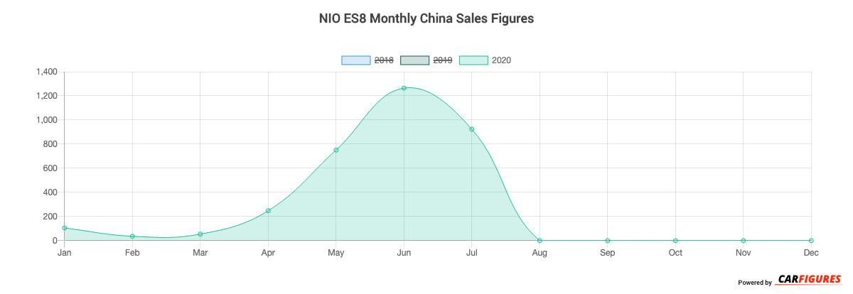NIO ES8 Month Sales Graph